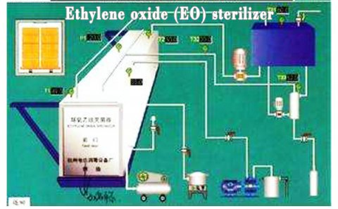Which of the following factors influence ethylene oxide ster