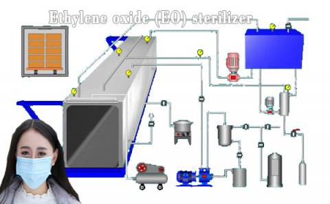 Sterilization process and technology of eto